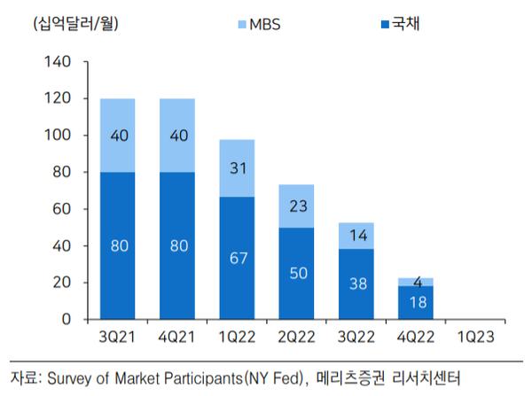 지난 4월 시장참여자들 대상 자산매입 규모 서베이. [사진=메리츠증권 리서치센터]